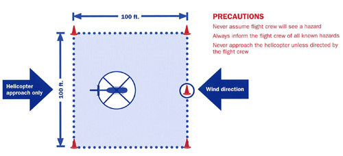 Landing Zone Safety and Set-Up